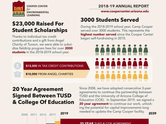 Cooper Annual Report - thumbnail image - download full report as .pdf